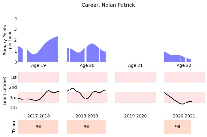 Nolan Patrick Metrics