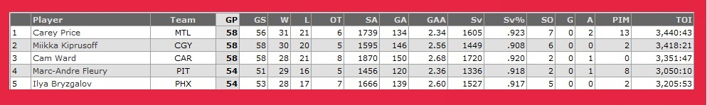 Goalies Top 5 GP - 06-03-11