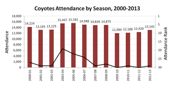 NHL Realignment - Coyotes Attendance by Season