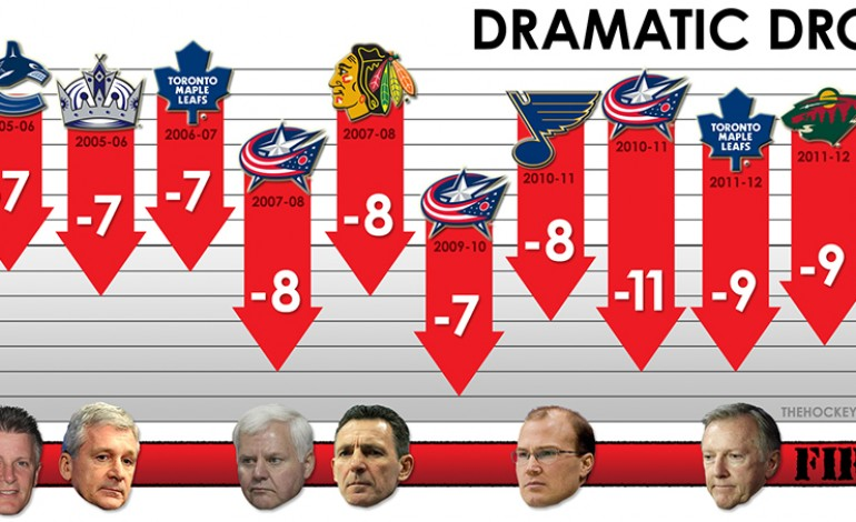 Around the First Turn: Playoff Standings at the Quarter Mark