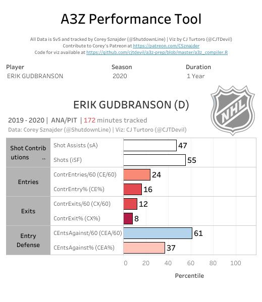 Erik Gudbranson